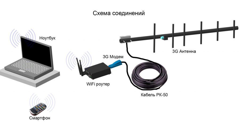 Способ усиления сигнала wi-fi роутера