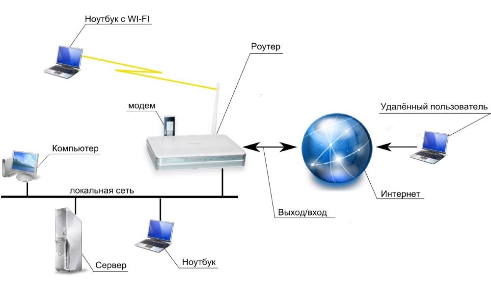 Схема работы Wi-Fi роутера