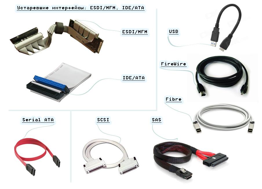 Интерфейсы подключения HDD