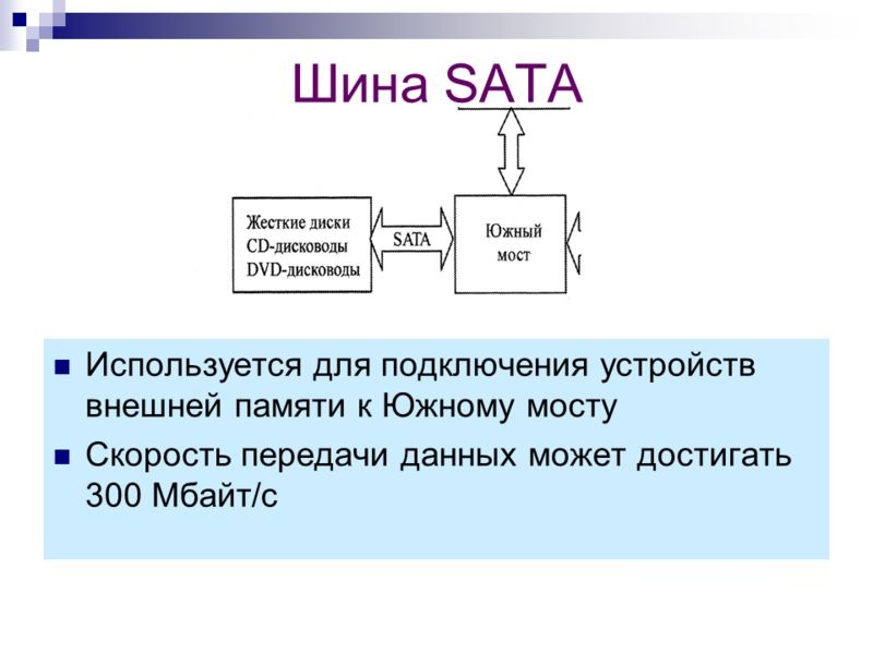 Шина SATA