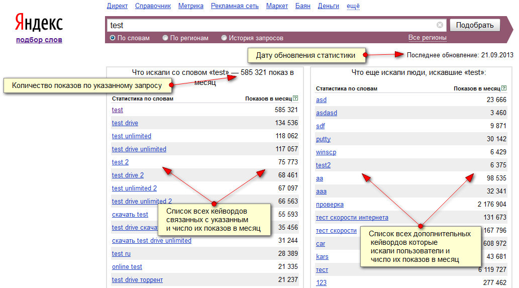 Yandex Wordstat собираемые данные