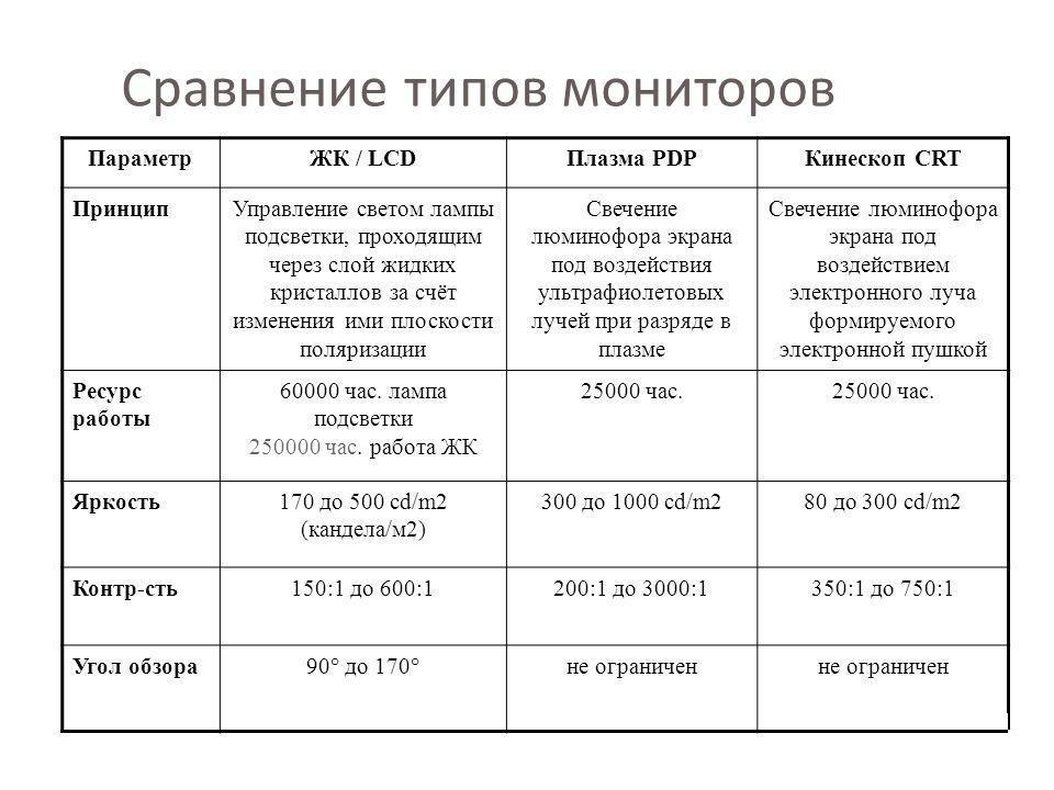 Сравнение мониторов