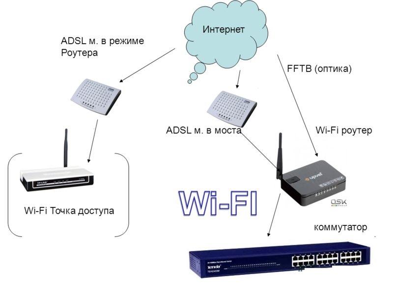 Точка доступа Интернет