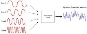 частотное разделение сигнала