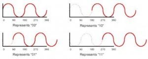 фазовая модуляция