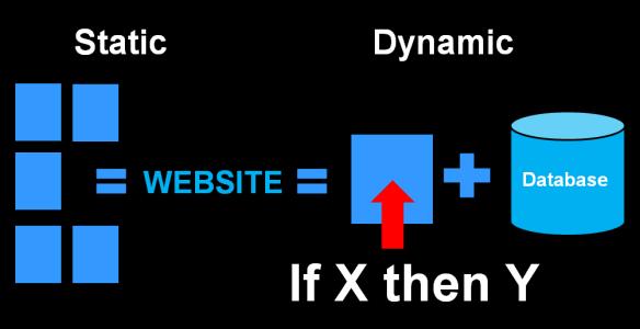 статический или динамический сайт